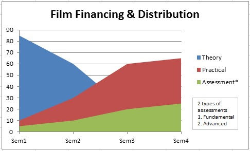 Film Financing & Distribution features by ronkel MERI institute
