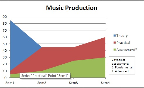 Music Production features by ronkel MERI institute